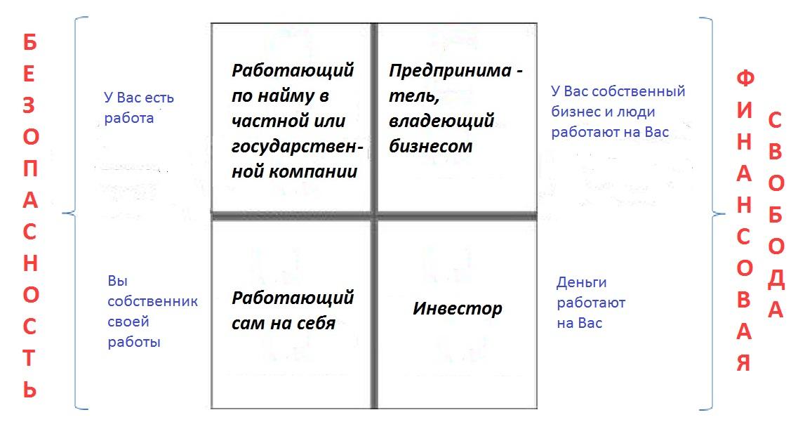 Денежный квадрант Роберта Кийосаки